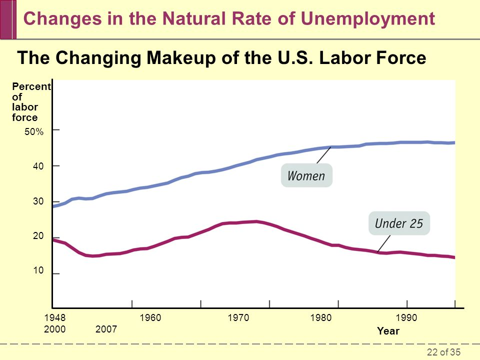 Changes in the Natural Rate of Unemployment