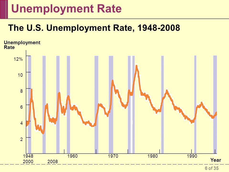 Unemployment Rate The U.S. Unemployment Rate,