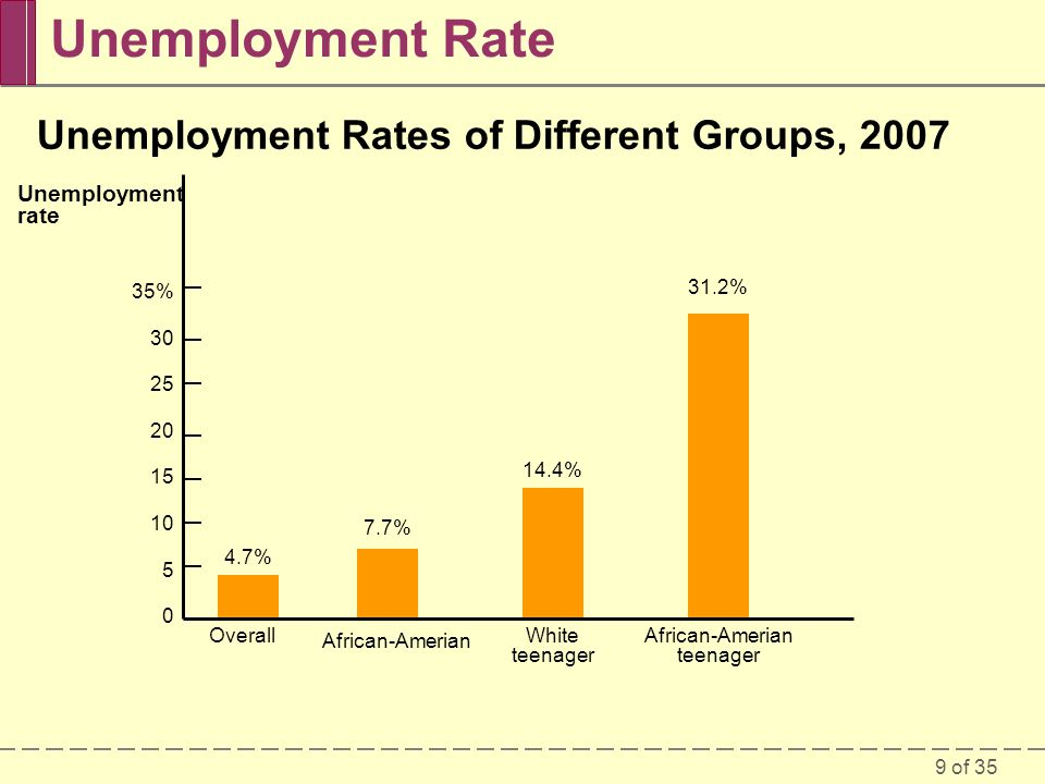 Unemployment Rate Unemployment Rates of Different Groups, 2007