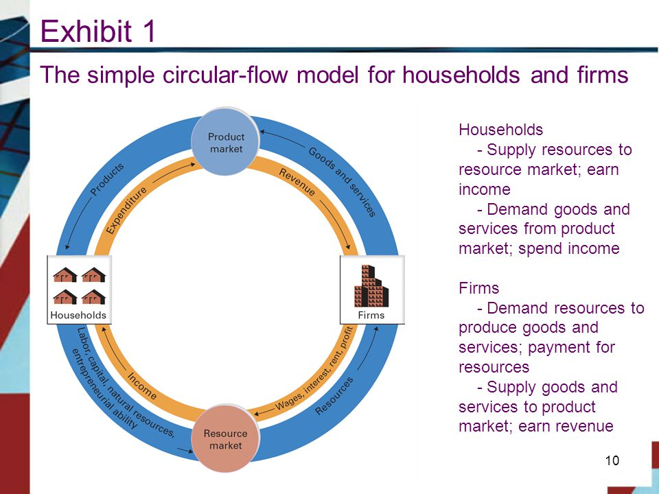 Exhibit 1 The simple circular-flow model for households and firms