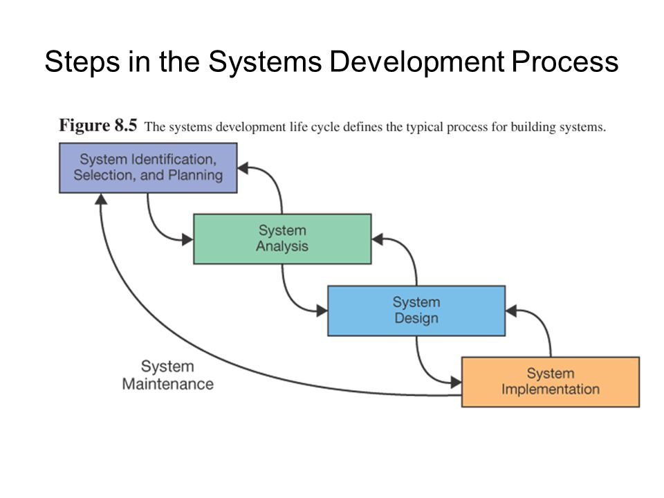 Steps in the Systems Development Process