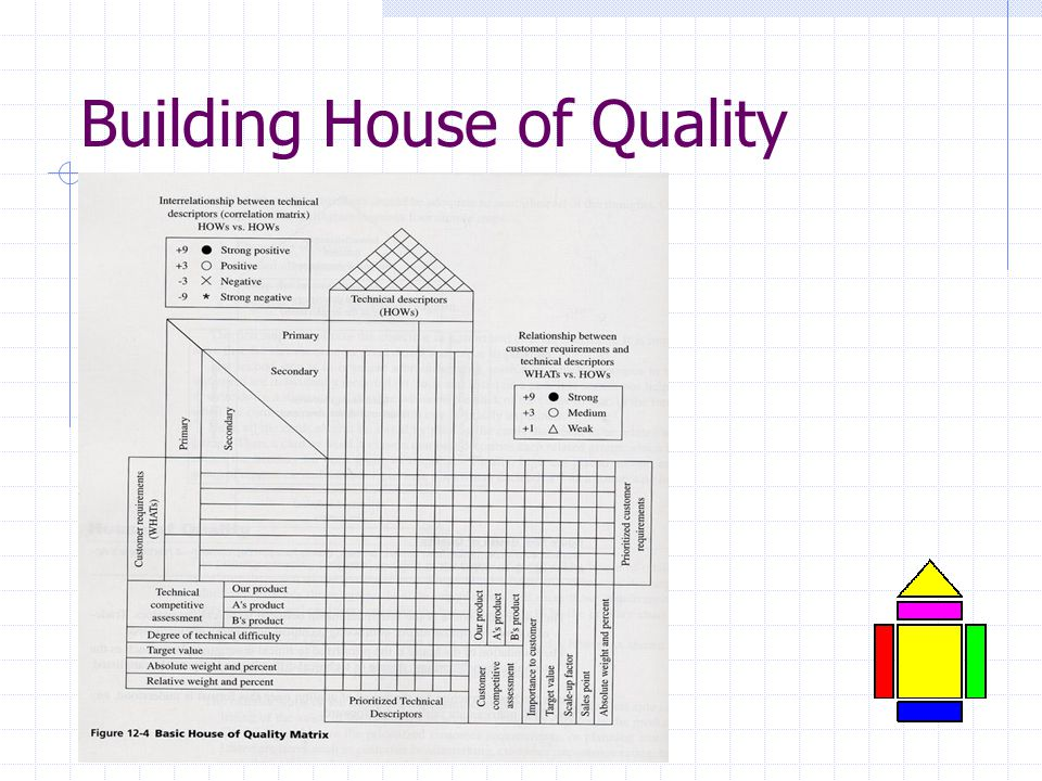house of quality matrix House of quality (hoq) is a diagram used for defining the relationship between customer desires and the firm/product capabilities the house of quality is a basic design tool of the management approach known as quality function deployment (qfd.