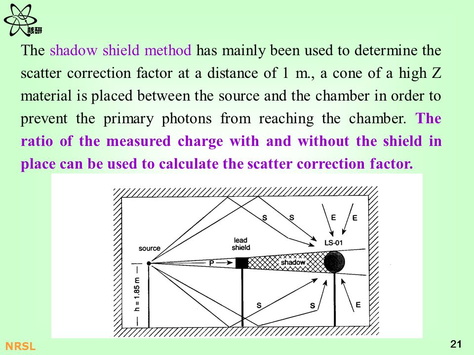 The shadow shield method has mainly been used to determine the scatter correction factor at a distance of 1 m., a cone of a high Z material is placed between the source and the chamber in order to prevent the primary photons from reaching the chamber.