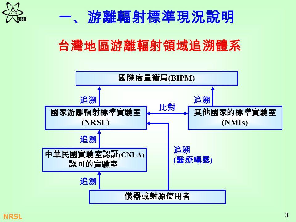 中華民國實驗室認証(CNLA)認可的實驗室