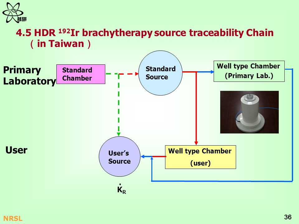 4.5 HDR 192Ir brachytherapy source traceability Chain (in Taiwan)