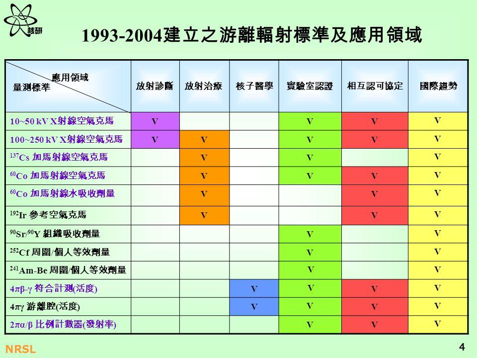 1993-2004建立之游離輻射標準及應用領域 應用領域 量測標準 放射診斷 放射治療 核子醫學 實驗室認證 相互認可協定 國際趨勢