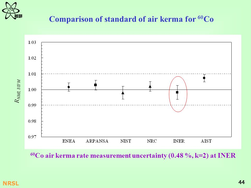 Comparison of standard of air kerma for 60Co
