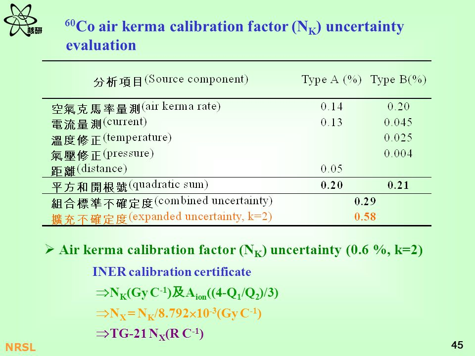 60Co air kerma calibration factor (NK) uncertainty evaluation