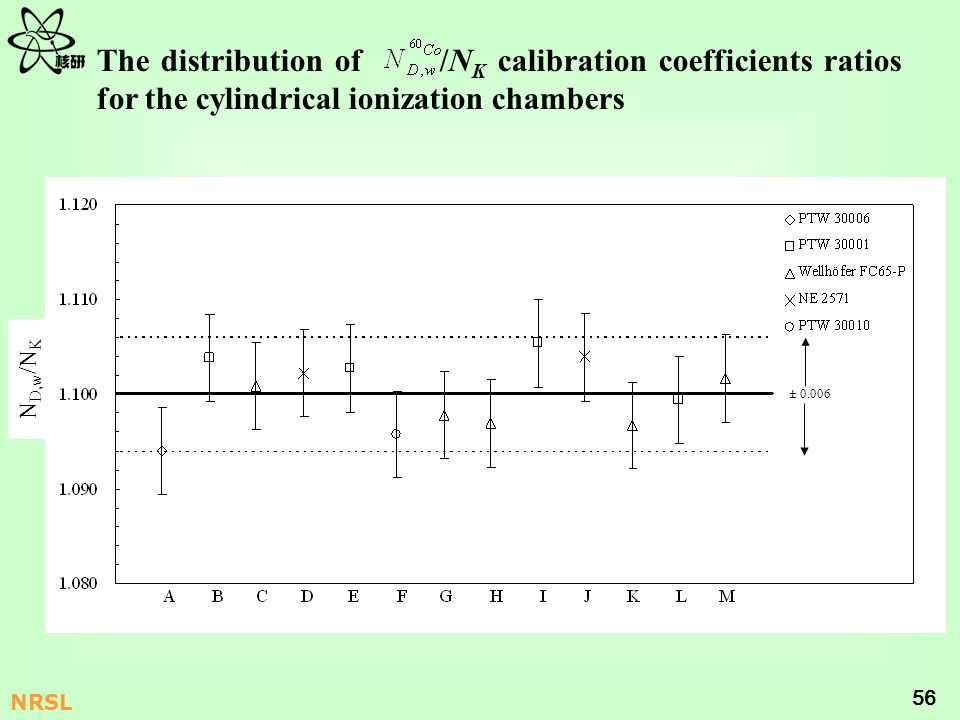 The distribution of /NK calibration coefficients ratios for the cylindrical ionization chambers