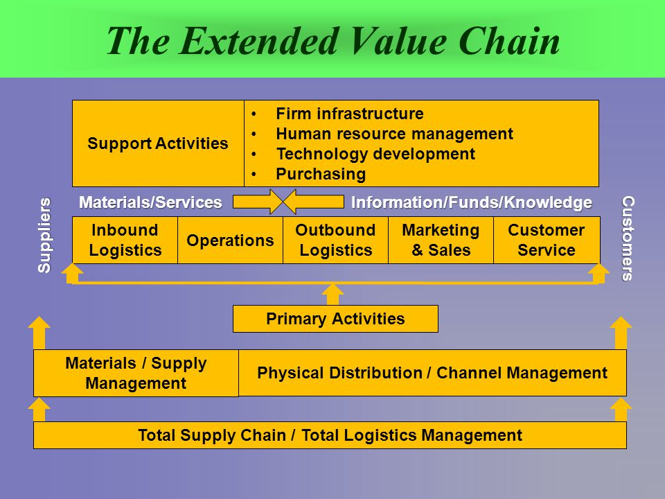 The Extended Value Chain