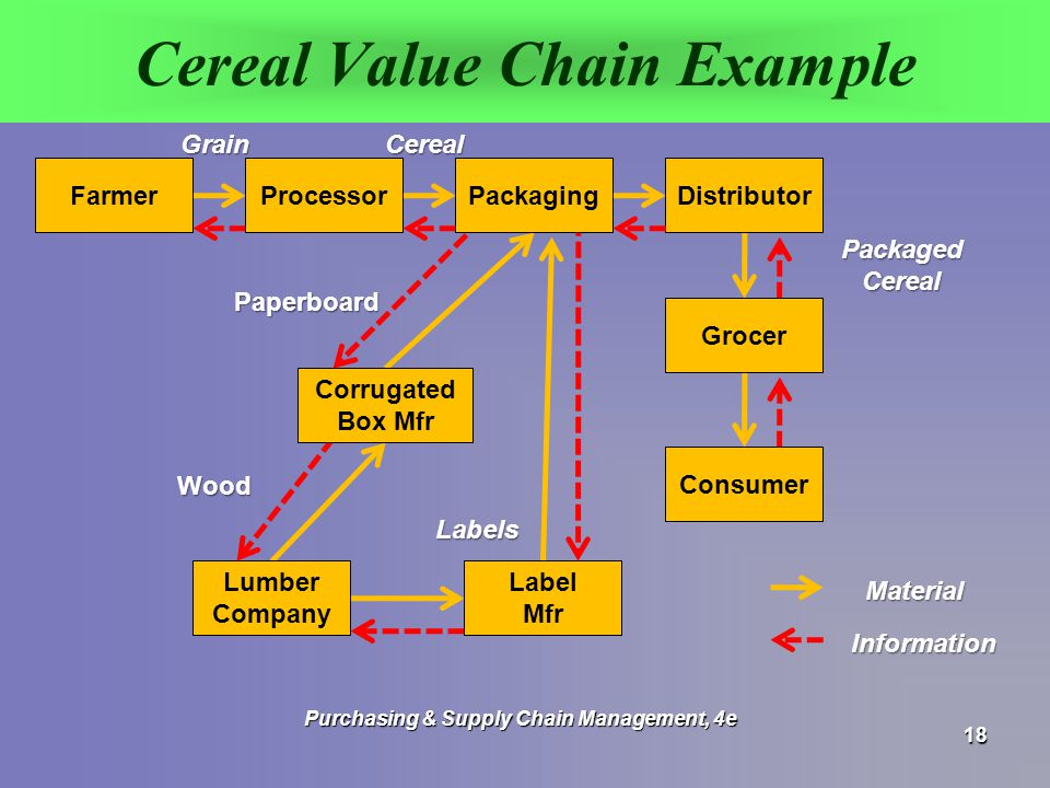 Cereal Value Chain Example