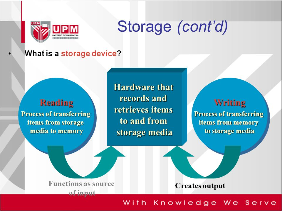 Storage (cont'd) What is a storage device Hardware that records and retrieves items to and from storage media.