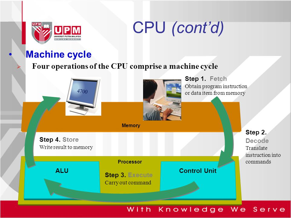CPU (cont'd) Machine cycle
