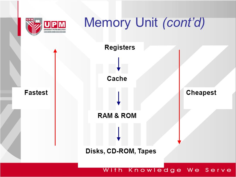 Memory Unit (cont'd) RAM & ROM Cache Registers Cheapest Fastest