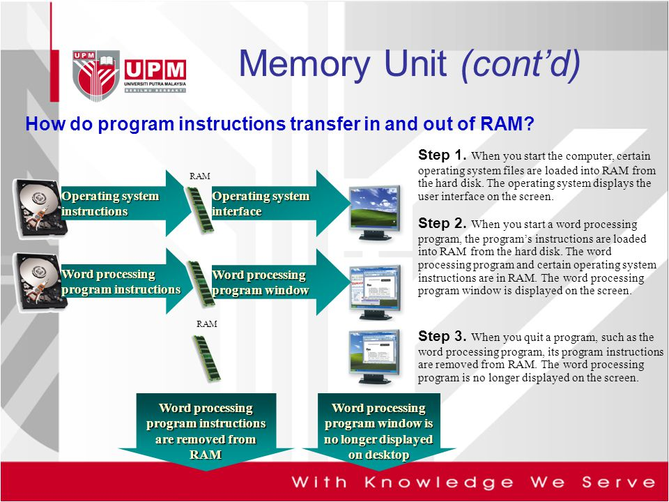 Memory Unit (cont'd) How do program instructions transfer in and out of RAM