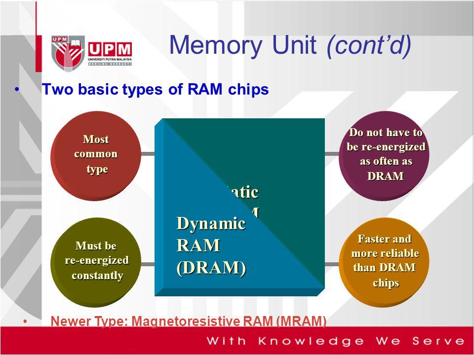 Memory Unit (cont'd) Static RAM (SRAM) Dynamic RAM (DRAM)