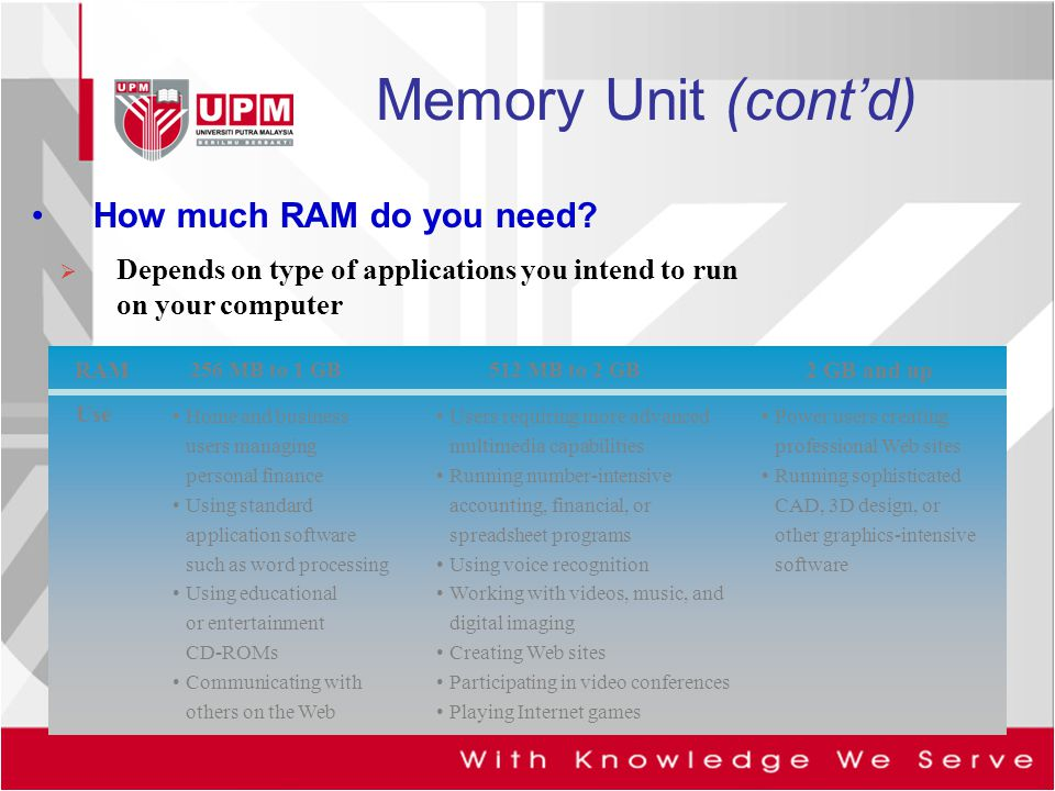 Memory Unit (cont'd) How much RAM do you need