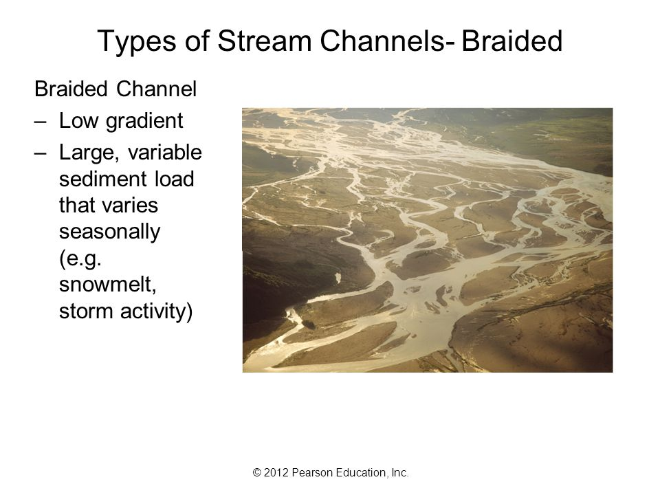 Types of Stream Channels- Braided