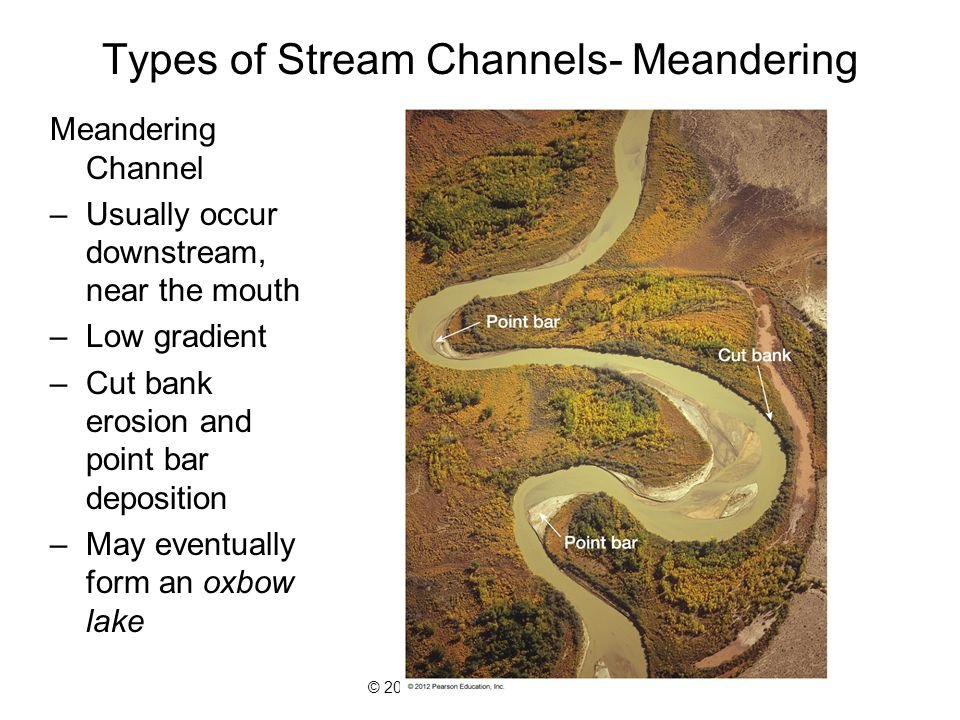 Types of Stream Channels- Meandering