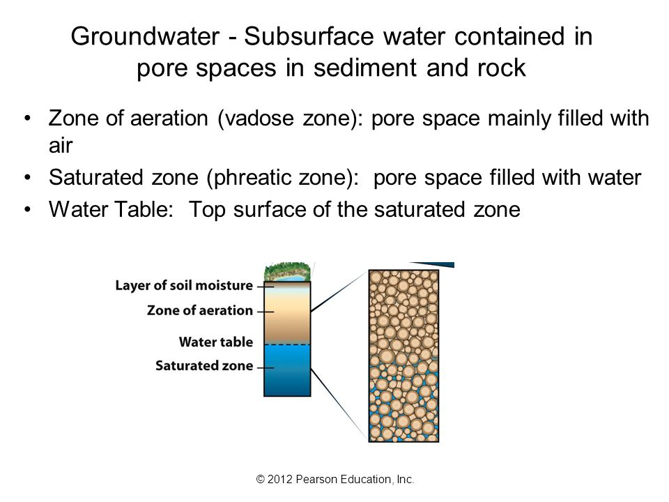 Groundwater - Subsurface water contained in pore spaces in sediment and rock