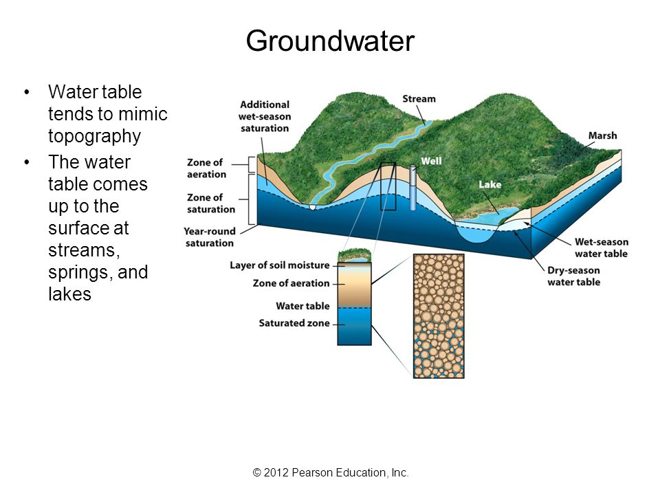 Groundwater Water table tends to mimic topography