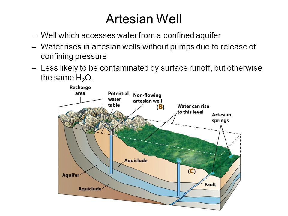 Artesian Well Well which accesses water from a confined aquifer