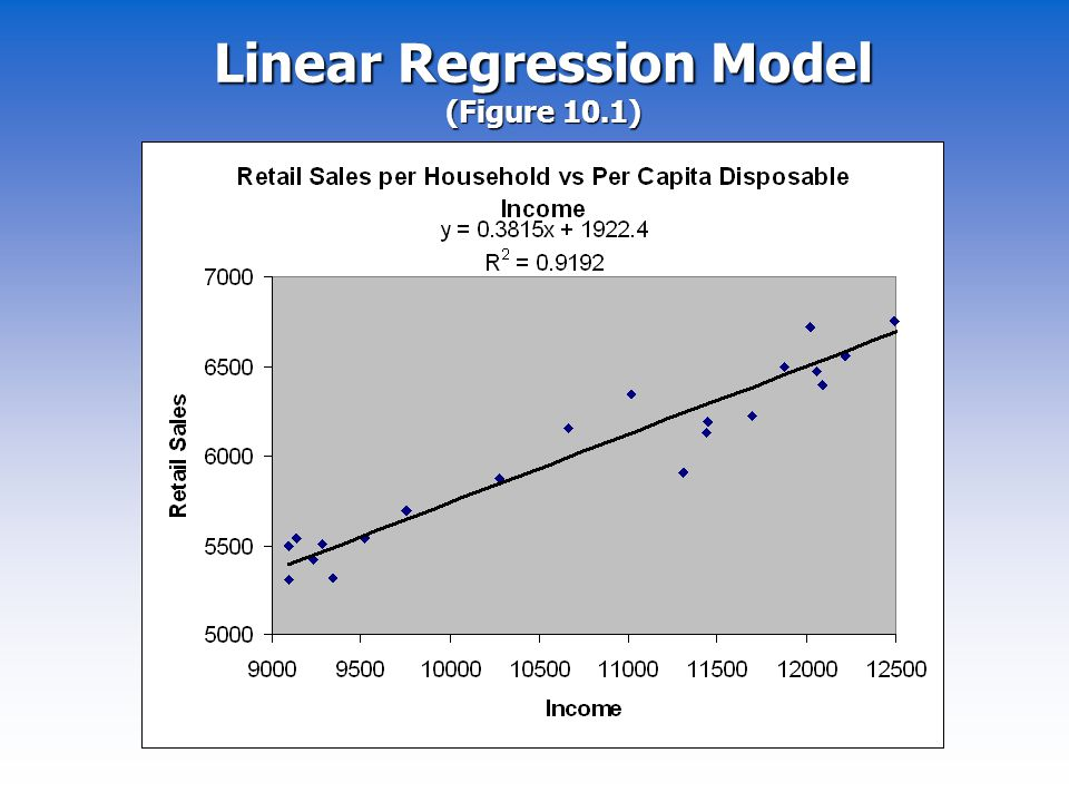 Linear Regression Model (Figure 10.1)