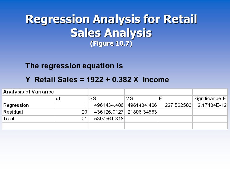 Regression Analysis for Retail Sales Analysis (Figure 10.7)