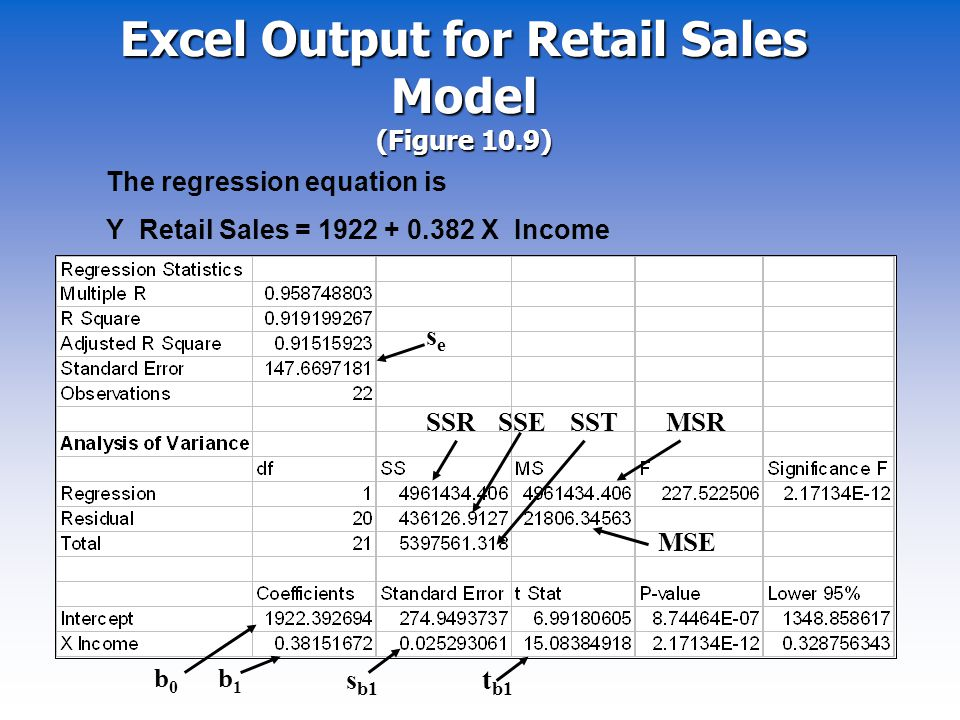 Excel Output for Retail Sales Model (Figure 10.9)