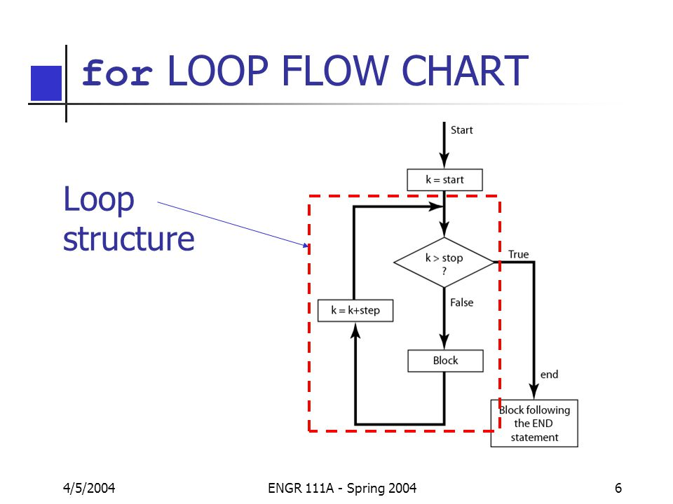 matlab � palm chapter 4 part 3 for and while loops ppt