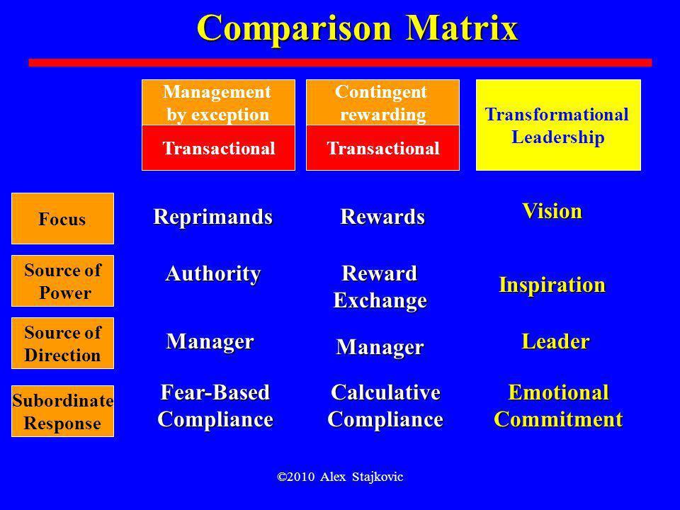Fear-Based Compliance Calculative Compliance
