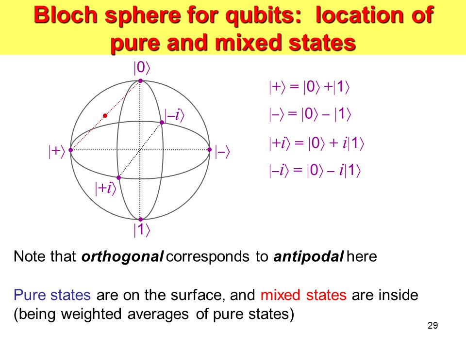 Bloch sphere for qubits: location of pure and mixed states