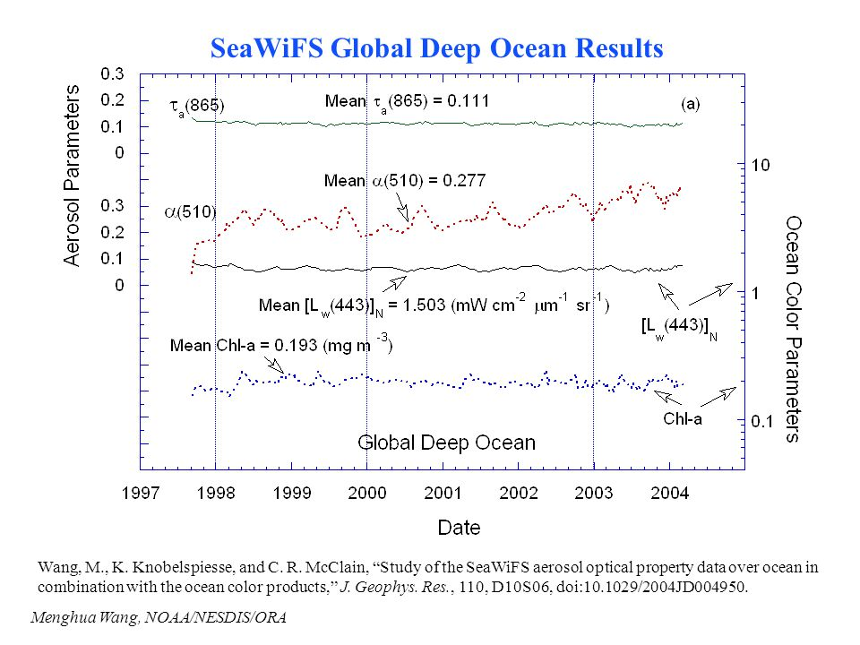 SeaWiFS Global Deep Ocean Results