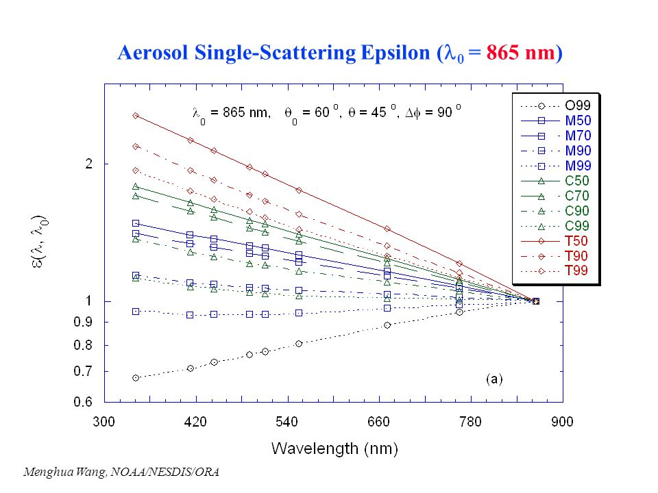 Aerosol Single-Scattering Epsilon (l0 = 865 nm)