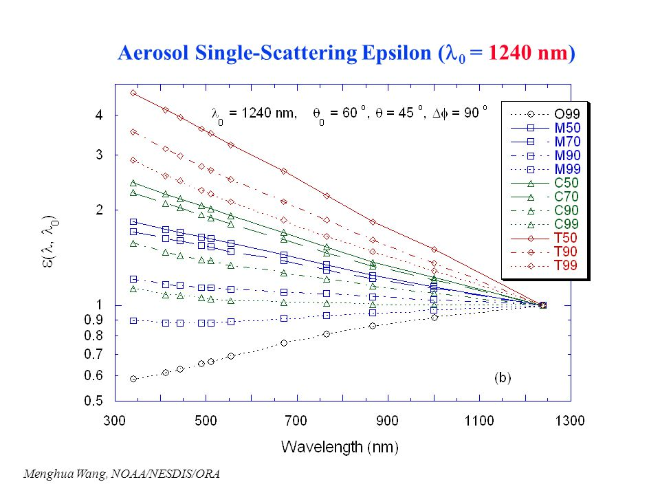 Aerosol Single-Scattering Epsilon (l0 = 1240 nm)