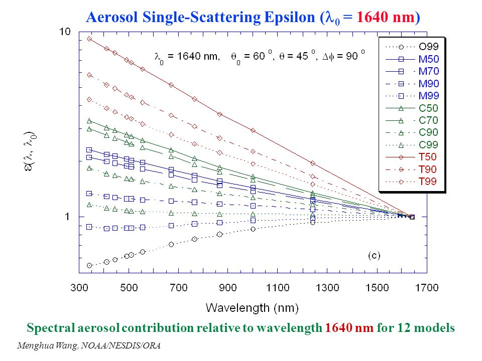 Aerosol Single-Scattering Epsilon (0 = 1640 nm)