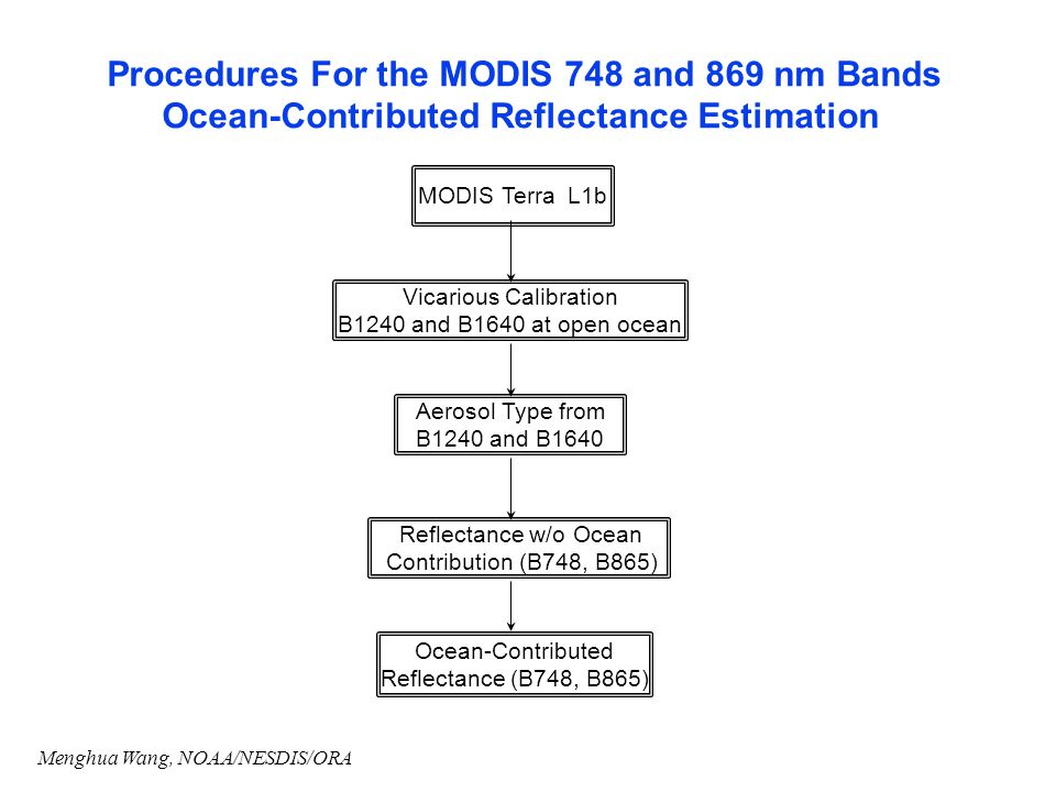 Procedures For the MODIS 748 and 869 nm Bands