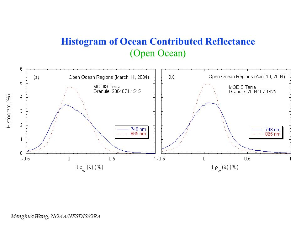 Histogram of Ocean Contributed Reflectance