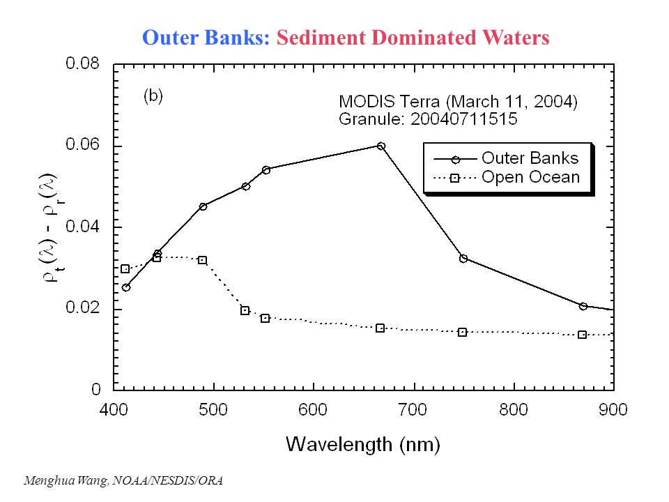 Outer Banks: Sediment Dominated Waters