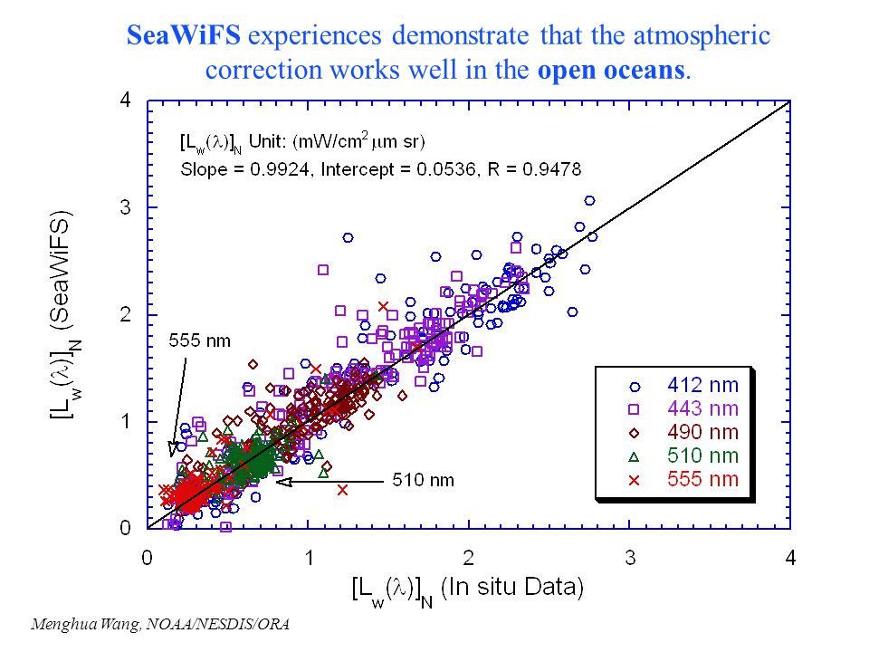 SeaWiFS experiences demonstrate that the atmospheric correction works well in the open oceans.