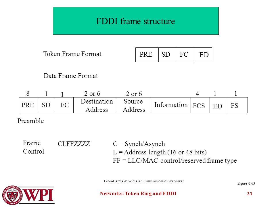 Token Ring and Fiber Distributed Data Interface (FDDI)