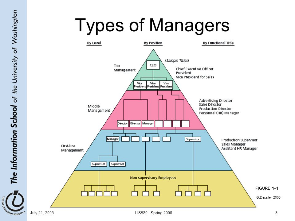 Types of Managers FIGURE 1–1 July 21, 2005 LIS580- Spring 2006