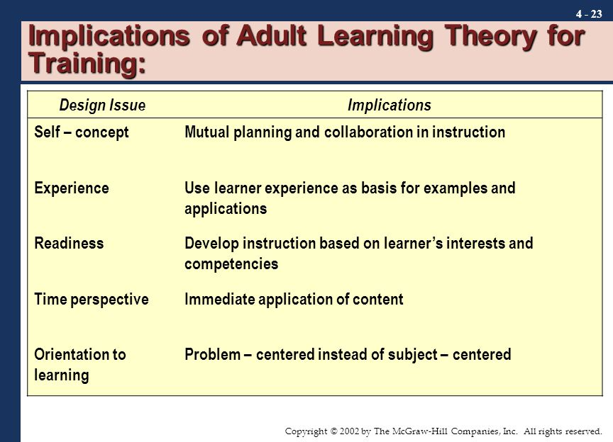 implications of online learning Apply adult learning theory to elearning applying adult learning assumptions and adult learning principles to elearning apply andragogy to elearning.