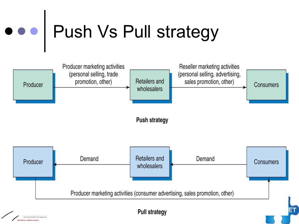 push pull strategy The push-pull strategy is based on a novel cropping system approach involving behavioral manipulation of insect pests and their natural enemies for integrated pest and weed management in farming.