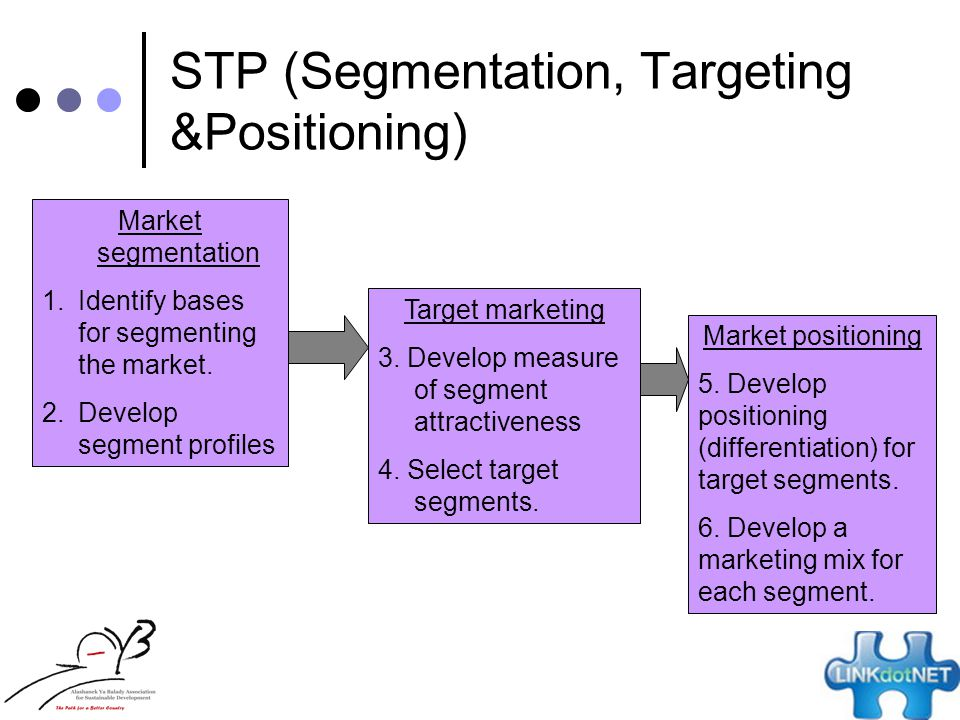 stp segmentation targeting positioning How can the answer be improved.