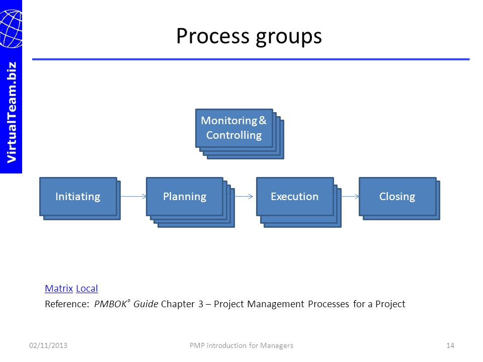 Process groups Monitoring & Controlling Initiating Planning Execution