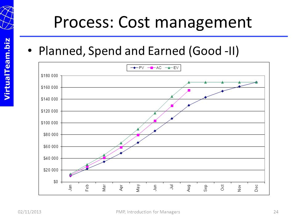 Process: Cost management