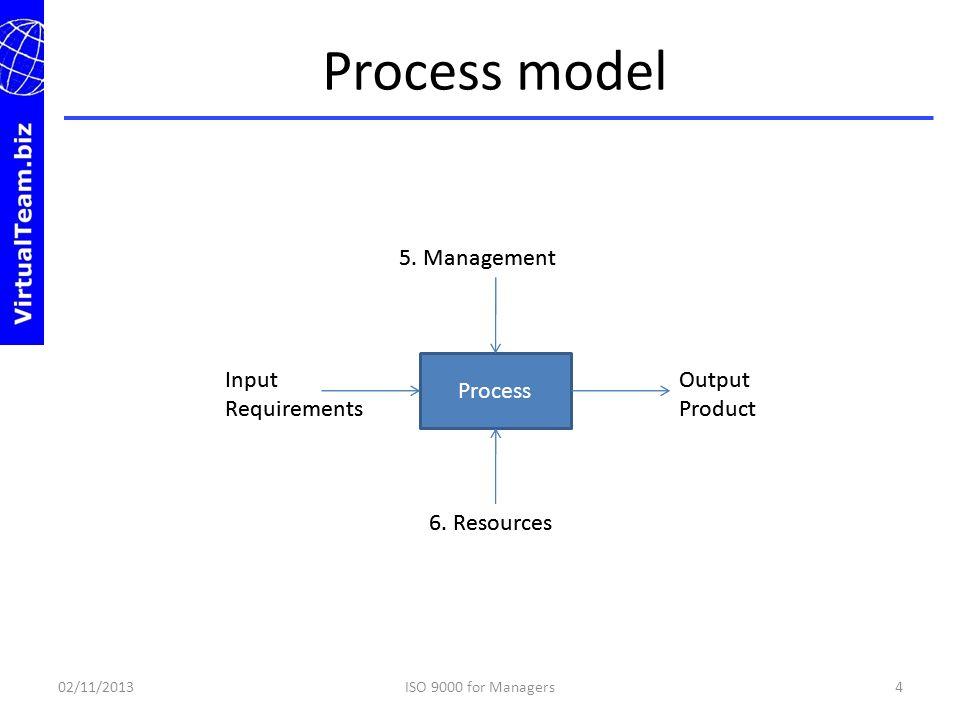 Process model 5. Management 5. Management Process Input Requirements
