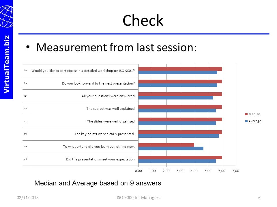 Check Measurement from last session: