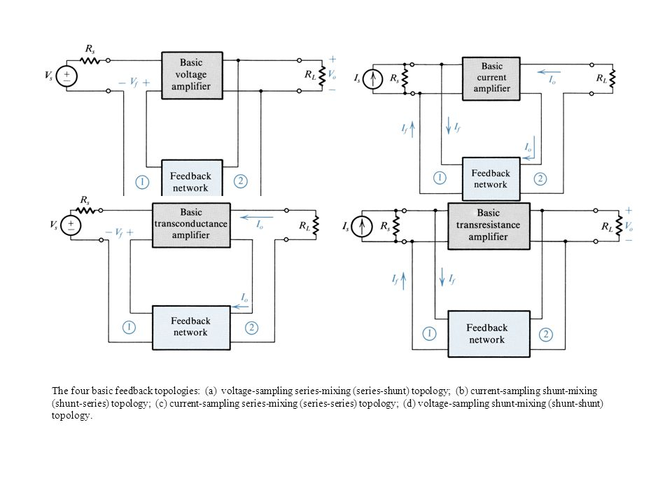 The four basic feedback topologies: (a) voltage-sampling series-mixing (series-shunt) topology; (b) current-sampling shunt-mixing (shunt-series) topology; (c) current-sampling series-mixing (series-series) topology; (d) voltage-sampling shunt-mixing (shunt-shunt) topology.